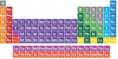 Periodic table gains four new superheavy elements, filling up the seventh row